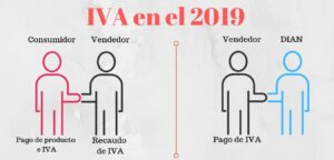 impuesto al valor agregado iva