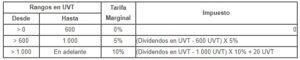 Tarifa especial para dividendos y participaciones ley 1819 de 2016