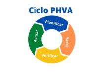 El ciclo PHVA y sus fases