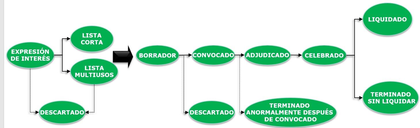 SECOP I proceso de contratación publica