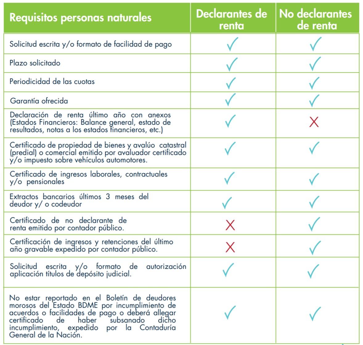 requisitos acuerdos de pago UGPP