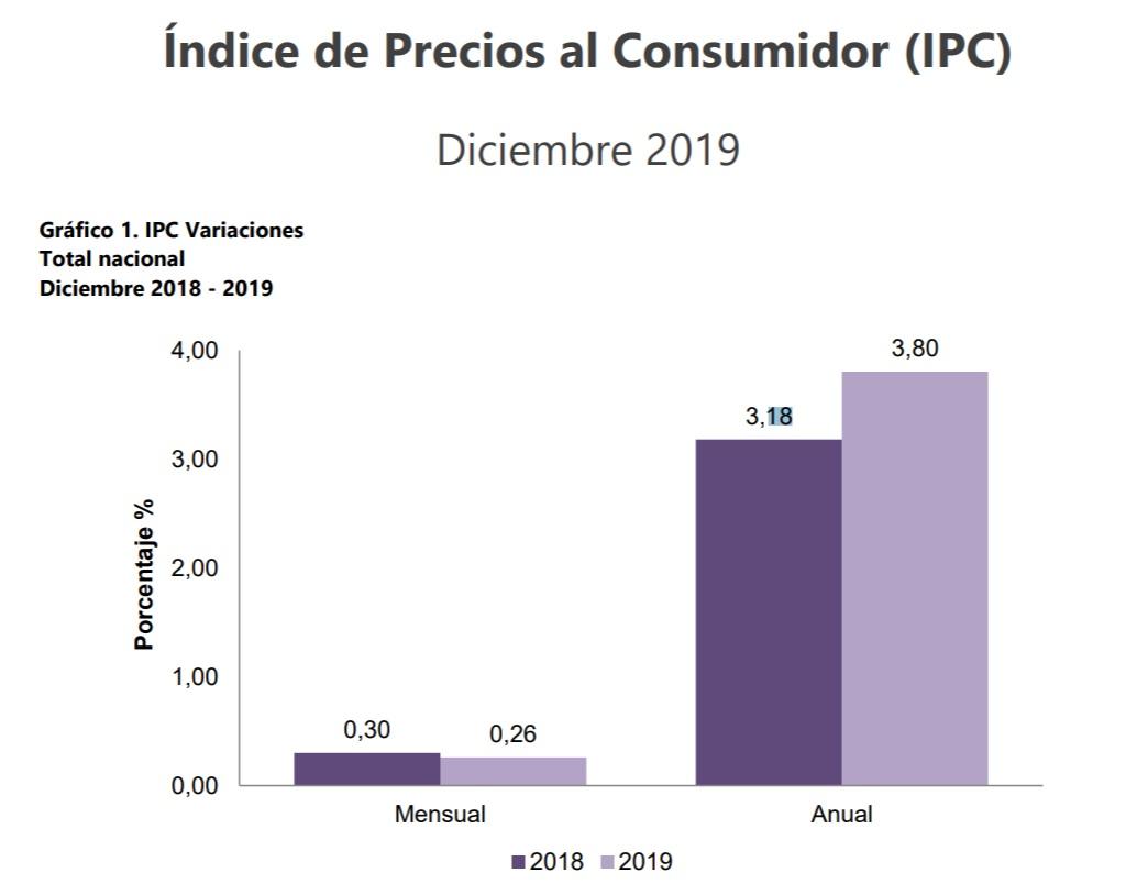 IPC del año 2019
