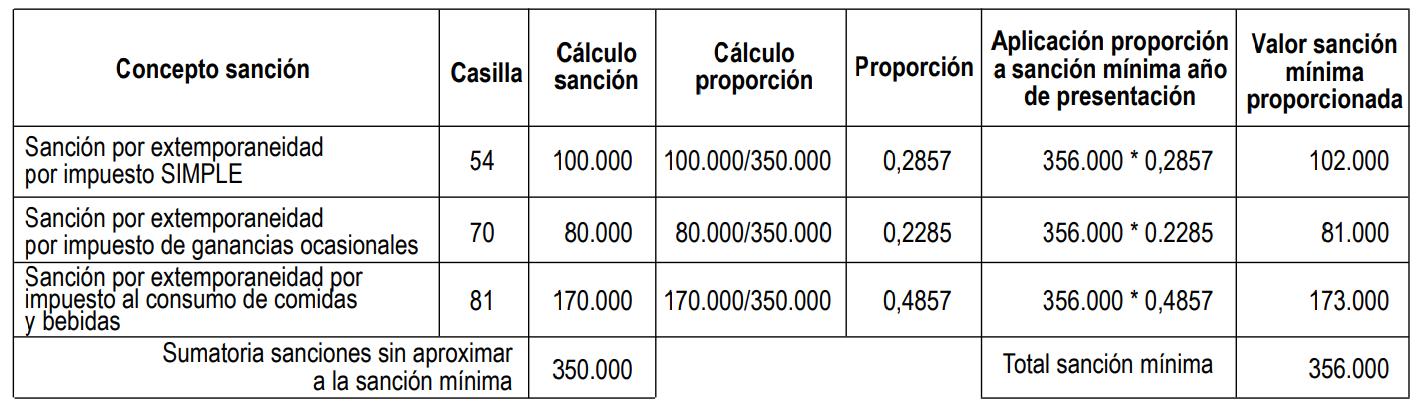 sanción y por corrección régimen simple de tributación formulario 260